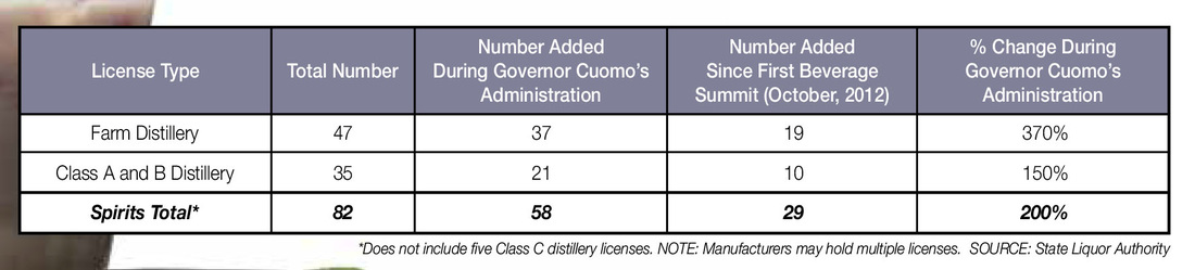 New York Farm Craft Distillery Statistics